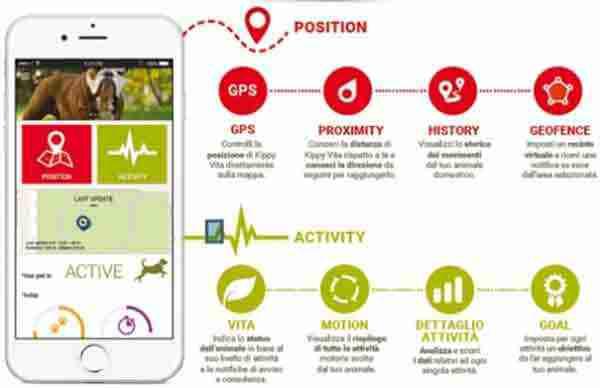 Localizzatore-GPS-per-cani-e-gatti-Vodafone-Kippy-D